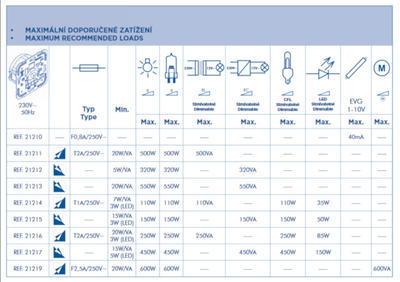 Stmívač pro LED žárovky max 85W EFAPEL 21216 - 2